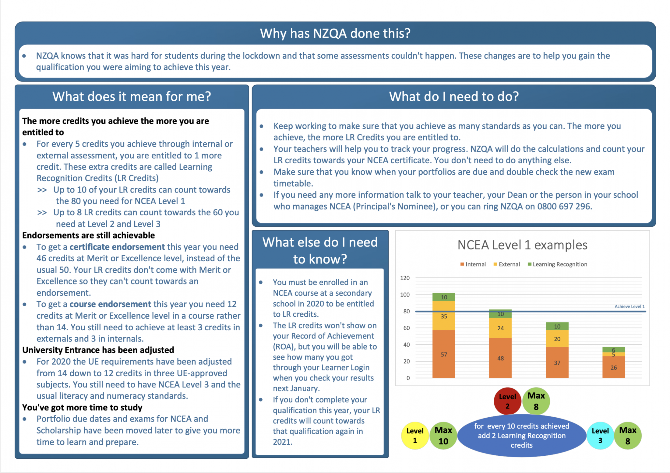 Ncea Graphic 2020